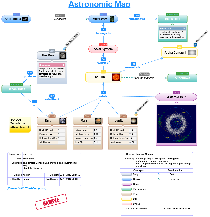 Domains - ThinkComposer. Flowcharts, Concept Maps, Mind Maps ... on hotels austin tx map, media map, solid map, proxy map, isp map, function map, topology map, company map, ip map, dhcp map, code map, protocol map, local map, data map, target map, context map, source map, service map, my career map, server map,