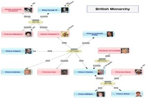 Custom Domain: Genealogy/Family Tree
